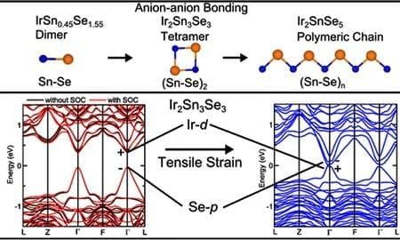Rational materials design and synthesis of anion-anion bonding driv