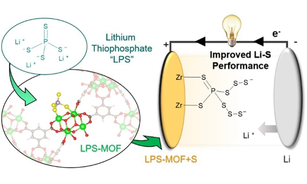 The Thoi Group's new work reveals novel post-synthetic modification strategy leads to improved electrochemical performance in Li-S batteries.