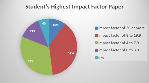 Highest Impact Factor of student publications