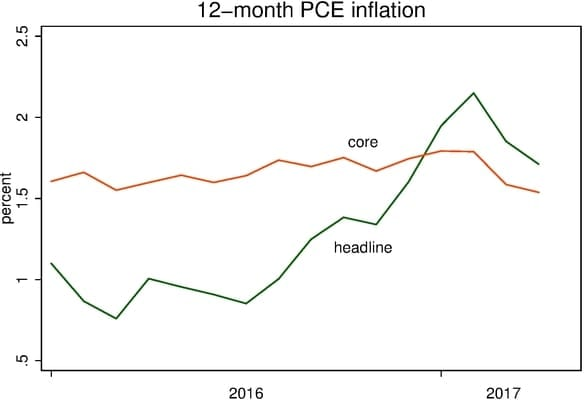 Troubled Fed faces puzzling drop in inflation. And other fake news.