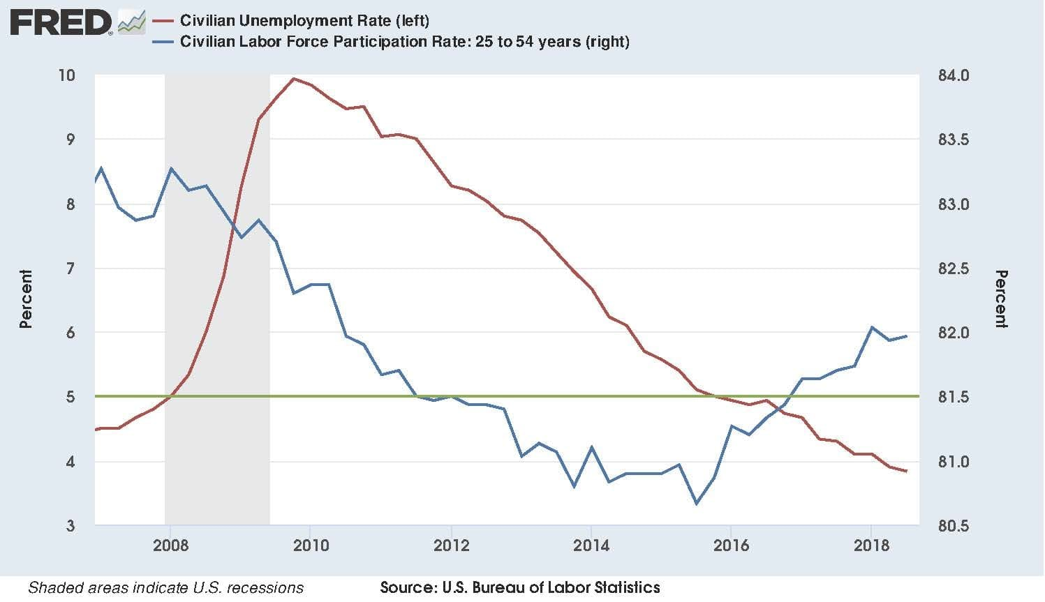 Workers Return, Oldsters Retire, and the Jobless Rate Continues to Fall.