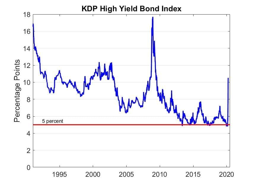 KDP High Yield Bond Index