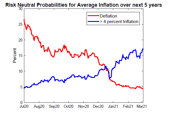 Chart showing deflation dropping from July 2020 while greater than 4 percent inflation is rising.