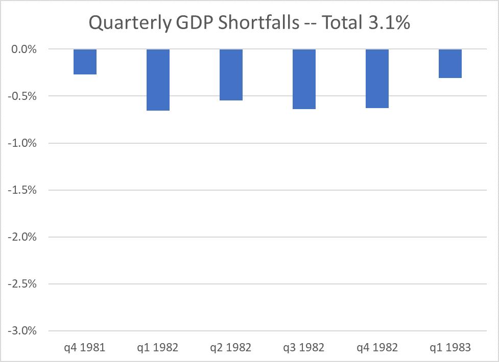 1982 recession