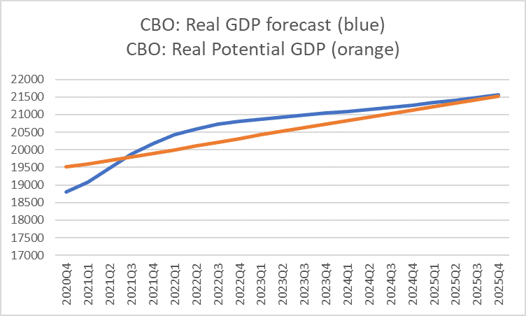 Real GDP forecast and real potential GDP for 2020 to 2025