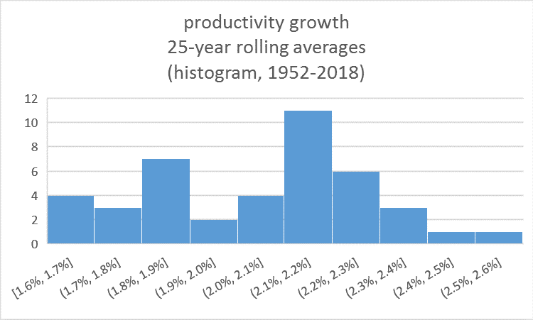 Histogram showing rolling average of productivity growth, 1952-2018.